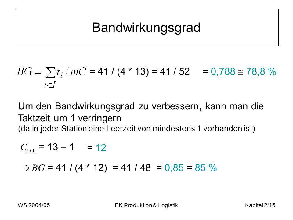 WS 2004/05EK Produktion & LogistikKapitel 2/16 Bandwirkungsgrad = 41 / (4 * 13) = 41 / 52 = 0,788 78,8 % Um den Bandwirkungsgrad zu verbessern, kann m