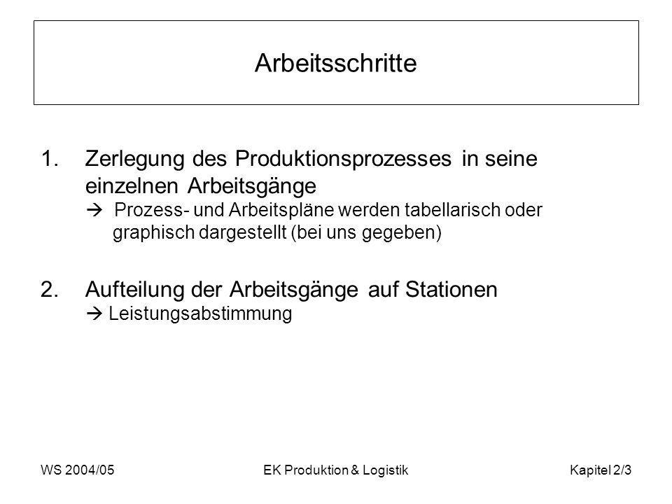 WS 2004/05EK Produktion & LogistikKapitel 2/4 2.1 Leistungsabstimmung Zusammenfassung der Arbeitselemente in Arbeitsgruppen (= Stationen) mit ähnlichem oder gleichem Arbeitsinhalt Variablen, die die Arbeitszeit beeinflussen: Taktzeit C : gibt an wie viel Zeit einer Station für die Durchführung der Arbeitsschritte zur Verfügung steht bzw.