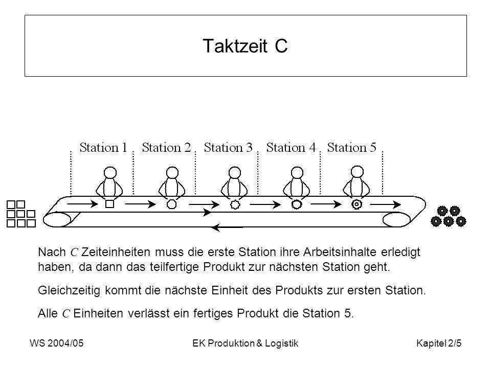 WS 2004/05EK Produktion & LogistikKapitel 2/16 Bandwirkungsgrad = 41 / (4 * 13) = 41 / 52 = 0,788 78,8 % Um den Bandwirkungsgrad zu verbessern, kann man die Taktzeit um 1 verringern (da in jeder Station eine Leerzeit von mindestens 1 vorhanden ist) C neu = 13 – 1 BG = 41 / (4 * 12)= 41 / 48= 0,85 = 85 % = 12