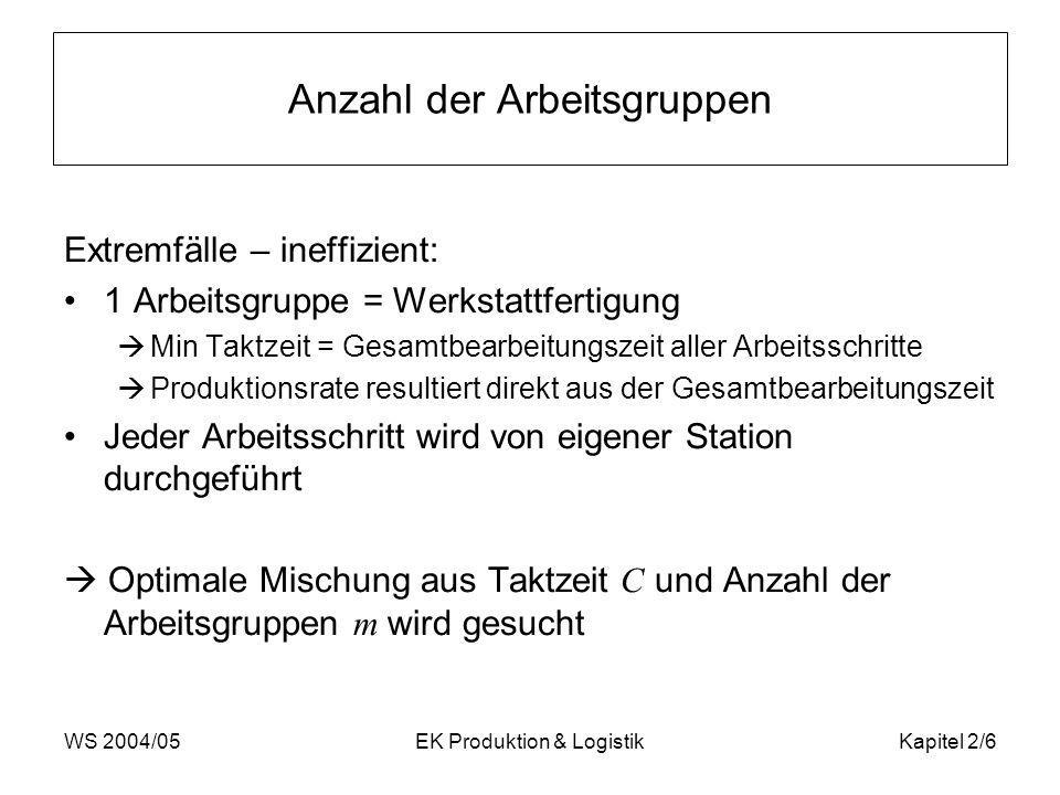 WS 2004/05EK Produktion & LogistikKapitel 2/6 Anzahl der Arbeitsgruppen Extremfälle – ineffizient: 1 Arbeitsgruppe = Werkstattfertigung Min Taktzeit =