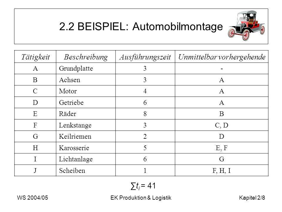 WS 2004/05EK Produktion & LogistikKapitel 2/8 2.2 BEISPIEL: Automobilmontage TätigkeitBeschreibungAusführungszeitUnmittelbar vorhergehende AGrundplatte3- BAchsen3A CMotor4A DGetriebe6A ERäder8B FLenkstange3C, D GKeilriemen2D HKarosserie5E, F ILichtanlage6G JScheiben1F, H, I t i = 41