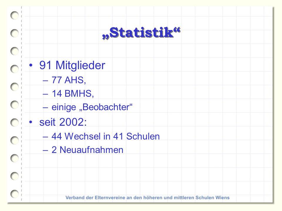 Statistik 91 Mitglieder –77 AHS, –14 BMHS, –einige Beobachter seit 2002: –44 Wechsel in 41 Schulen –2 Neuaufnahmen