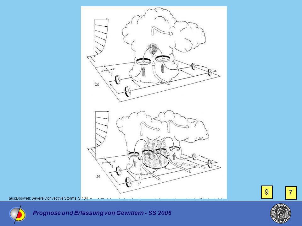Prognose und Erfassung von Gewittern - SS 2006 7 9 aus:Doswell: Severe Convective Storms, S 104