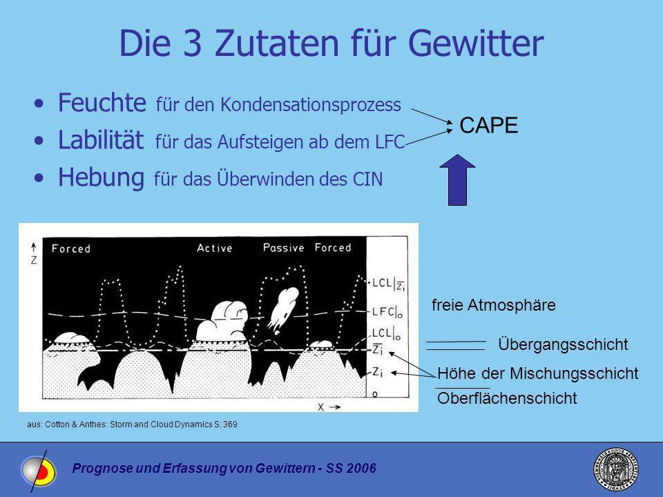 Prognose und Erfassung von Gewittern - SS 2006 Oberflächenschicht Die 3 Zutaten für Gewitter Feuchte für den Kondensationsprozess Labilität für das Au