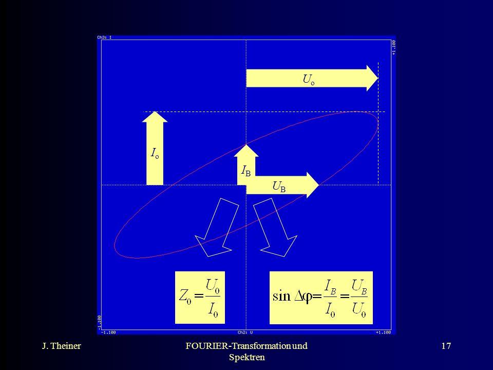J. TheinerFOURIER-Transformation und Spektren 17 UoUo IoIo UBUB IBIB