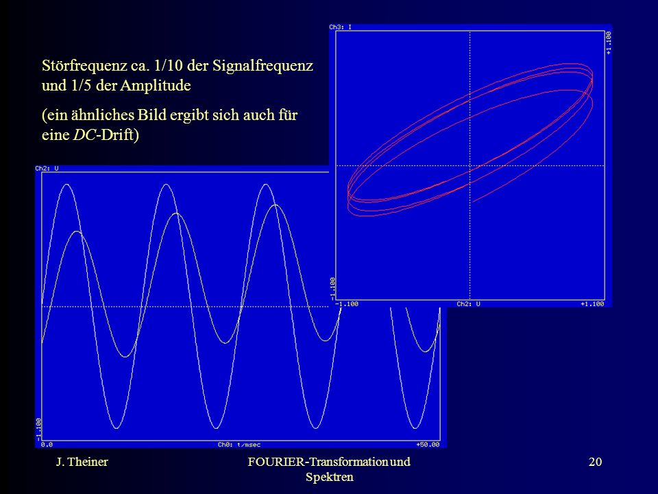 J. TheinerFOURIER-Transformation und Spektren 20 Störfrequenz ca. 1/10 der Signalfrequenz und 1/5 der Amplitude (ein ähnliches Bild ergibt sich auch f