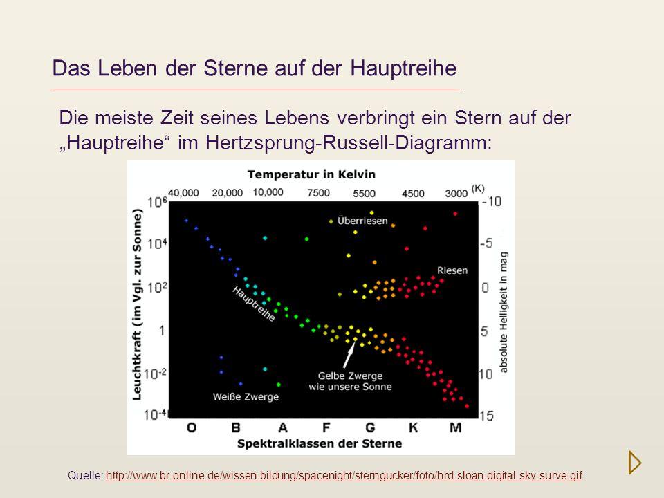 Das Leben der Sterne auf der Hauptreihe Die meiste Zeit seines Lebens verbringt ein Stern auf der Hauptreihe im Hertzsprung-Russell-Diagramm: Quelle: