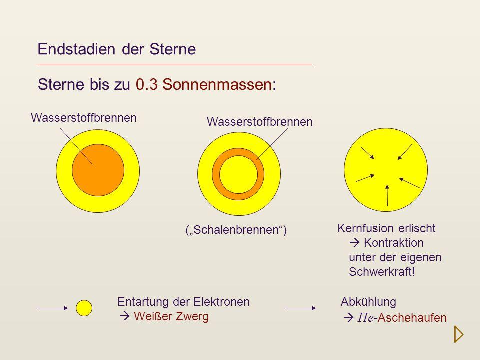Endstadien der Sterne Sterne bis zu 0.3 Sonnenmassen: (Schalenbrennen) Wasserstoffbrennen Kernfusion erlischt Kontraktion unter der eigenen Schwerkraf
