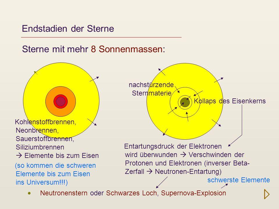 Endstadien der Sterne Sterne mit mehr 8 Sonnenmassen: Neutronenstern oder Schwarzes Loch, Supernova-Explosion Kohlenstoffbrennen, Neonbrennen, Sauerst