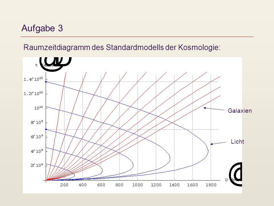 Aufgabe 3 Raumzeitdiagramm des Standardmodells der Kosmologie: Licht Galaxien