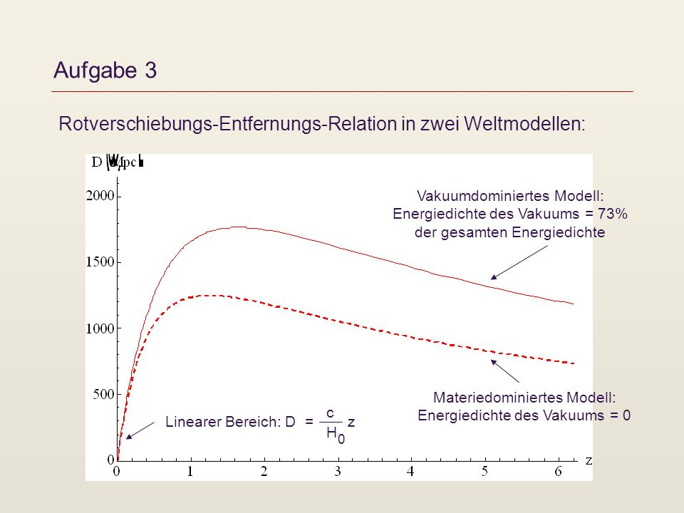 Aufgabe 3 Vakuumdominiertes Modell: Energiedichte des Vakuums = 73% der gesamten Energiedichte Materiedominiertes Modell: Energiedichte des Vakuums =