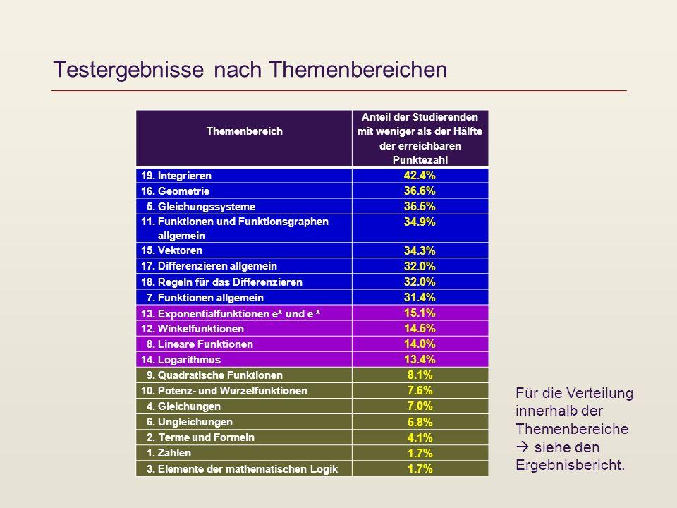Testergebnisse nach Themenbereichen Für die Verteilung innerhalb der Themenbereiche siehe den Ergebnisbericht.