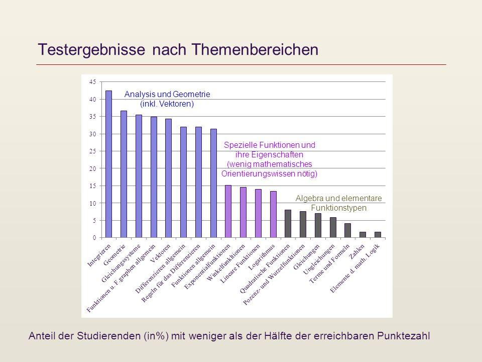 Testergebnisse nach Themenbereichen Anteil der Studierenden (in%) mit weniger als der Hälfte der erreichbaren Punktezahl Analysis und Geometrie (inkl.