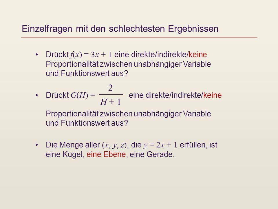 Einzelfragen mit den schlechtesten Ergebnissen Drückt f(x) = 3x + 1 eine direkte/indirekte/keine Proportionalität zwischen unabhängiger Variable und Funktionswert aus.