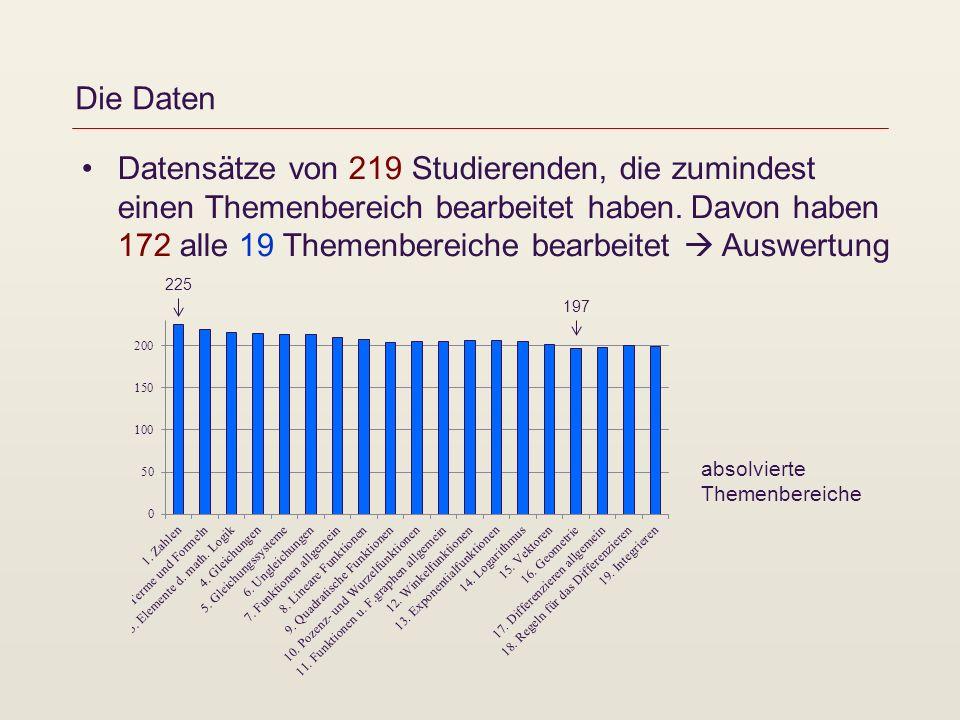 Die Daten Datensätze von 219 Studierenden, die zumindest einen Themenbereich bearbeitet haben.