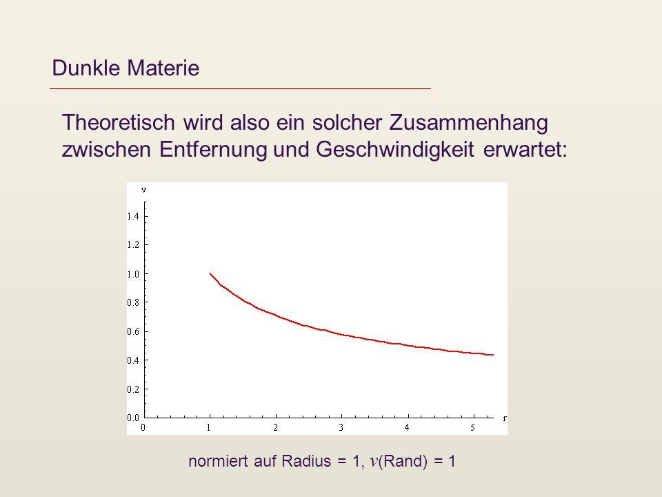 Dunkle Materie Theoretisch wird also ein solcher Zusammenhang zwischen Entfernung und Geschwindigkeit erwartet: normiert auf Radius = 1, v (Rand) = 1