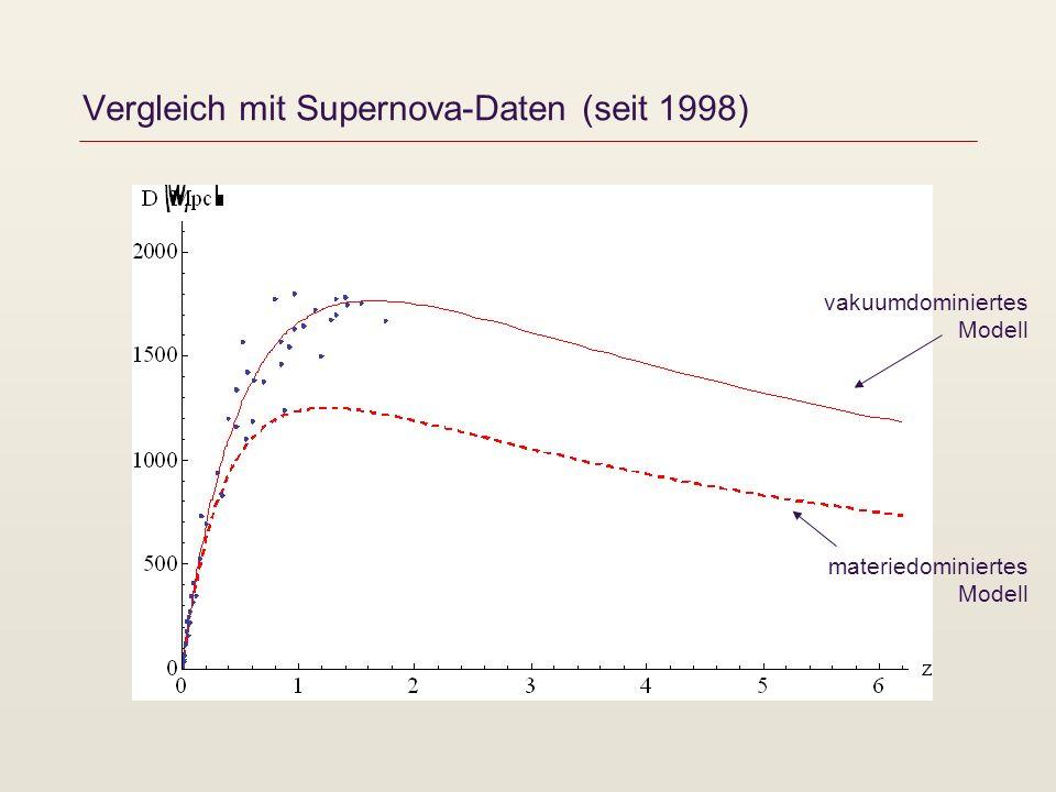 Vergleich mit Supernova-Daten (seit 1998) vakuumdominiertes Modell materiedominiertes Modell