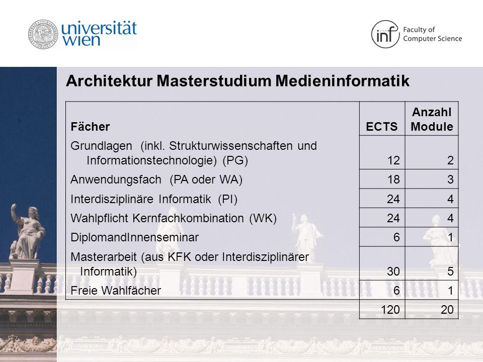 Architektur Masterstudium Medieninformatik FächerECTS Anzahl Module Grundlagen (inkl.