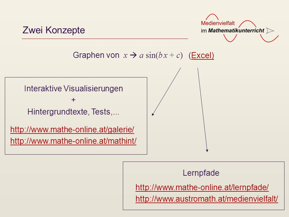 mathe online – ursprüngliches Konzept Galerie (http://www.mathe-online.at/galerie/)http://www.mathe-online.at/galerie/ Mathematische Hintergründe (http://www.mathe-online.at/mathint/)http://www.mathe-online.at/mathint/ Interaktive Tests (http://www.mathe-online.at/tests/)http://www.mathe-online.at/tests/ Lexikon, Video-Clips, Tools,...