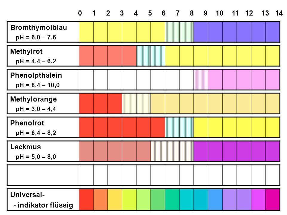 Bromthymolblau pH = 6,0 – 7,6 Methylrot pH = 4,4 – 6,2 Phenolpthalein pH = 8,4 – 10,0 Methylorange pH = 3,0 – 4,4 Phenolrot pH = 6,4 – 8,2 Lackmus pH