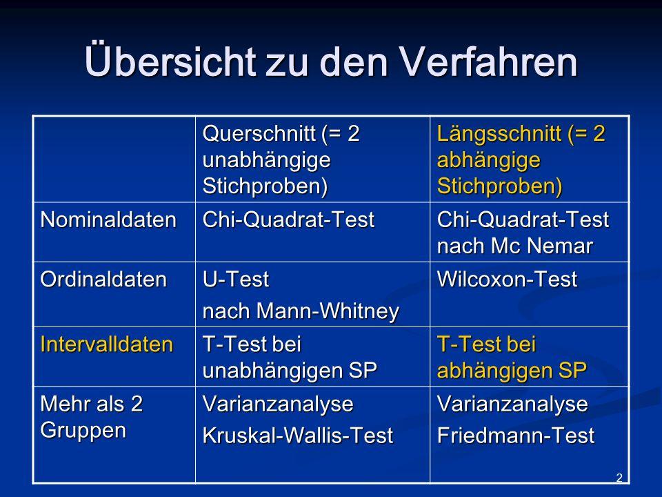 T-Test für abhängige Stichproben Tamara Katschnig
