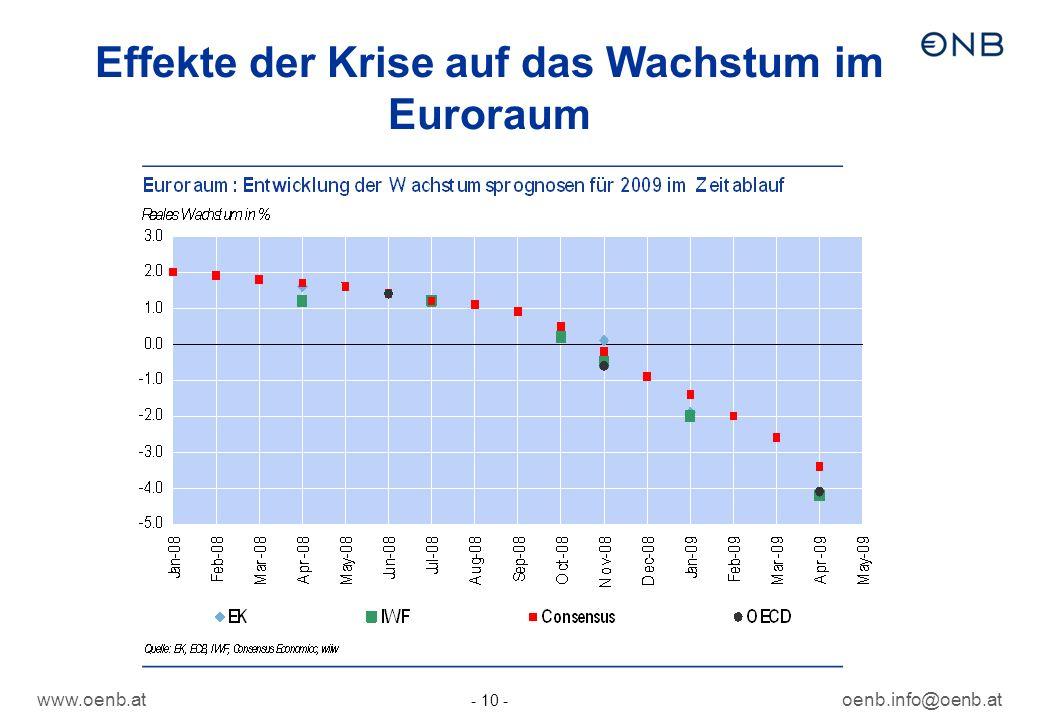 www.oenb.atoenb.info@oenb.at - 10 - Effekte der Krise auf das Wachstum im Euroraum