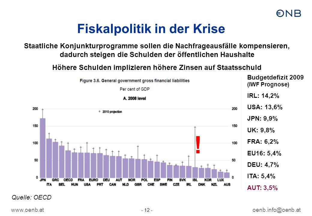 www.oenb.atoenb.info@oenb.at - 12 - Fiskalpolitik in der Krise Budgetdefizit 2009 (IWF Prognose) IRL: 14,2% USA: 13,6% JPN: 9,9% UK: 9,8% FRA: 6,2% EU