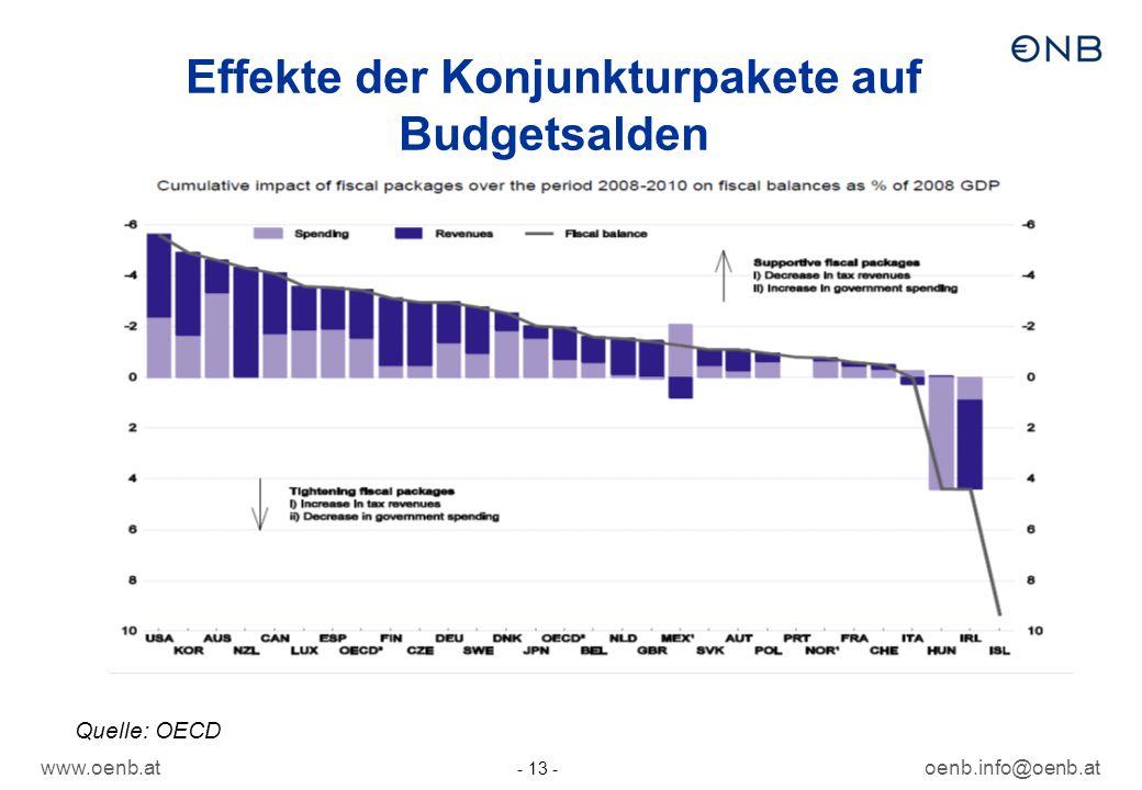 www.oenb.atoenb.info@oenb.at - 13 - Effekte der Konjunkturpakete auf Budgetsalden Quelle: OECD