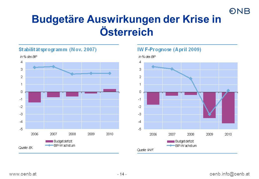 www.oenb.atoenb.info@oenb.at - 14 - Budgetäre Auswirkungen der Krise in Österreich