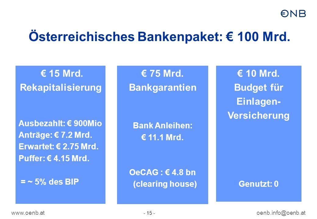 www.oenb.atoenb.info@oenb.at - 15 - Österreichisches Bankenpaket: 100 Mrd. 15 Mrd. Rekapitalisierung Ausbezahlt: 900Mio Anträge: 7.2 Mrd. Erwartet: 2.