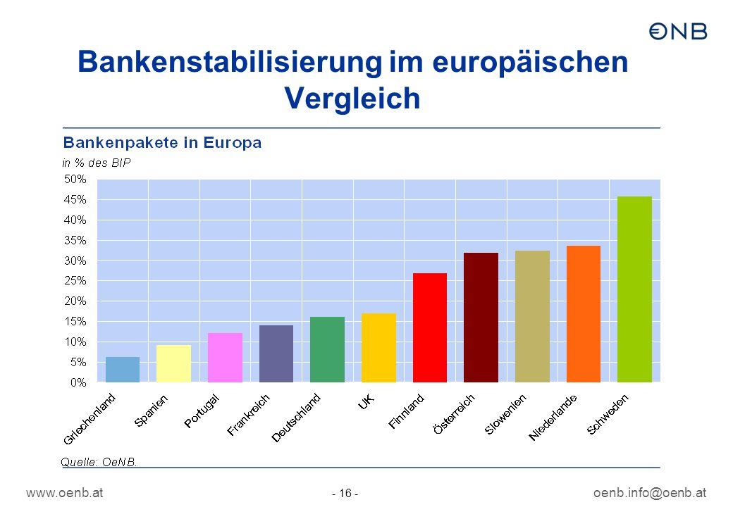 www.oenb.atoenb.info@oenb.at - 16 - Bankenstabilisierung im europäischen Vergleich