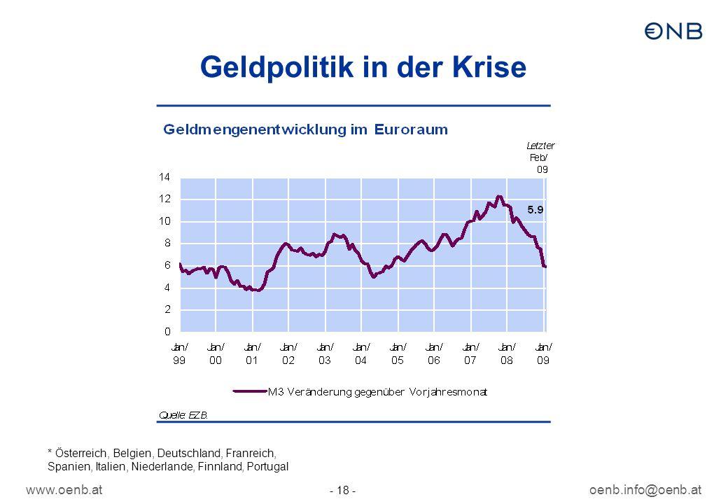 www.oenb.atoenb.info@oenb.at - 18 - Geldpolitik in der Krise * Österreich, Belgien, Deutschland, Franreich, Spanien, Italien, Niederlande, Finnland, P