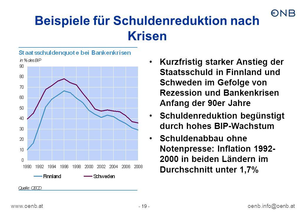 www.oenb.atoenb.info@oenb.at - 19 - Beispiele für Schuldenreduktion nach Krisen Kurzfristig starker Anstieg der Staatsschuld in Finnland und Schweden