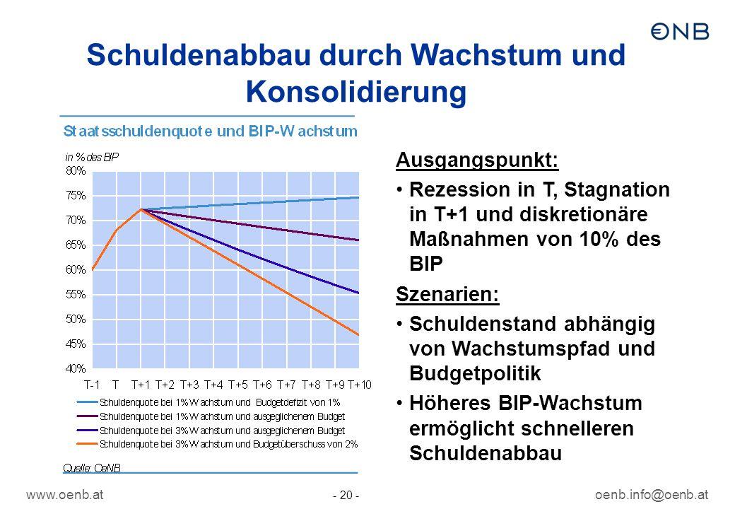 www.oenb.atoenb.info@oenb.at - 20 - Schuldenabbau durch Wachstum und Konsolidierung Ausgangspunkt: Rezession in T, Stagnation in T+1 und diskretionäre