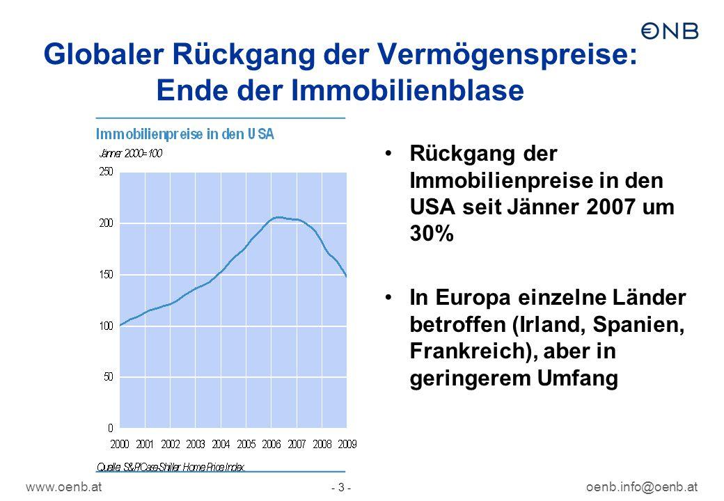 www.oenb.atoenb.info@oenb.at - 3 - Globaler Rückgang der Vermögenspreise: Ende der Immobilienblase Rückgang der Immobilienpreise in den USA seit Jänne