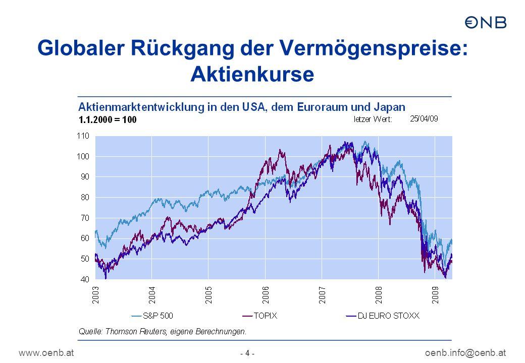 www.oenb.atoenb.info@oenb.at - 4 - Globaler Rückgang der Vermögenspreise: Aktienkurse