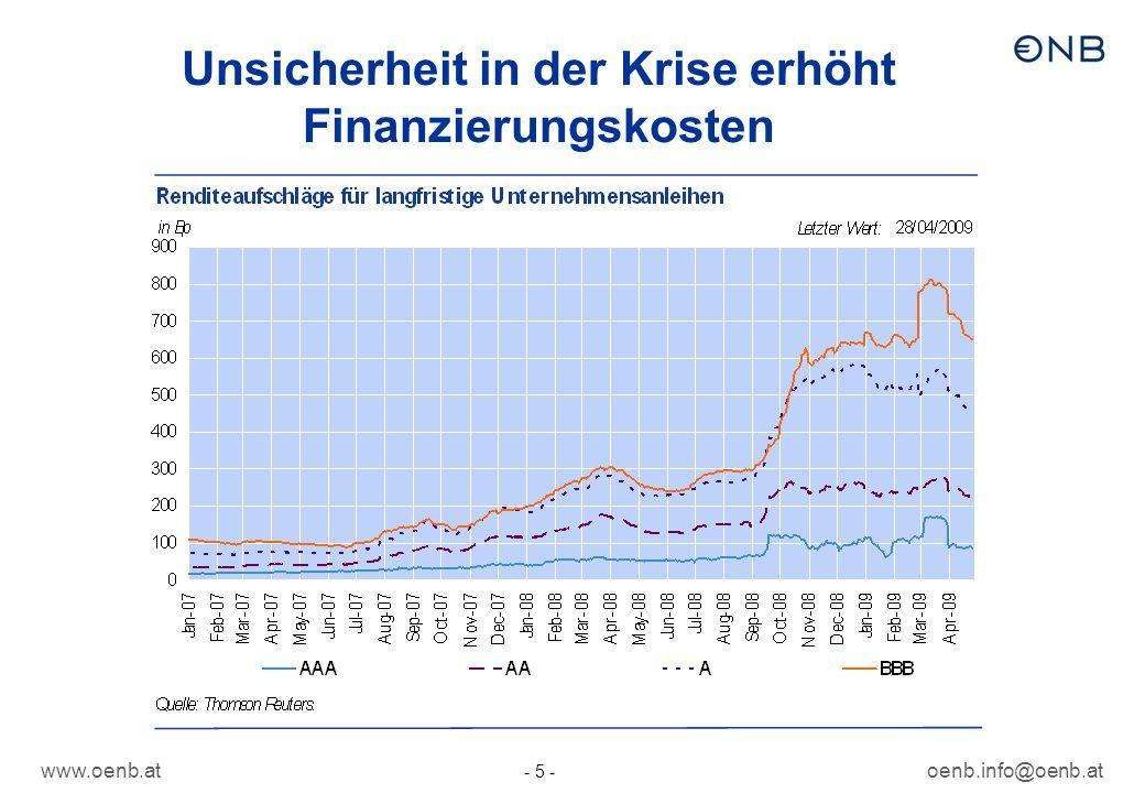 www.oenb.atoenb.info@oenb.at - 5 - Unsicherheit in der Krise erhöht Finanzierungskosten