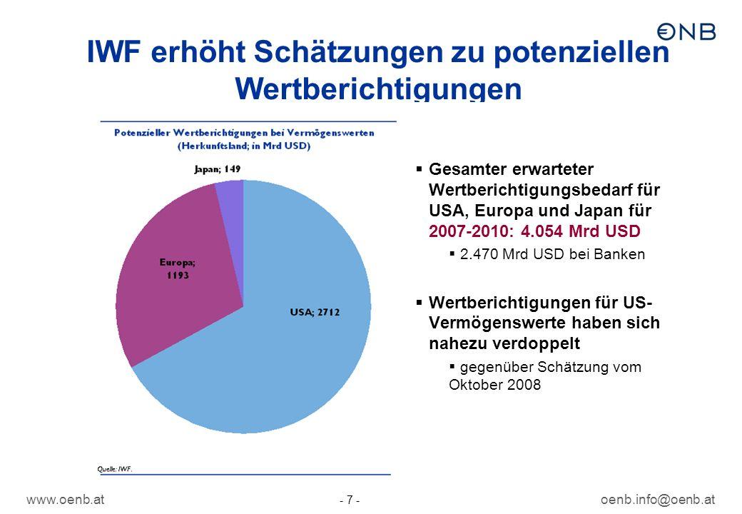 www.oenb.atoenb.info@oenb.at - 7 - IWF erhöht Schätzungen zu potenziellen Wertberichtigungen Gesamter erwarteter Wertberichtigungsbedarf für USA, Euro