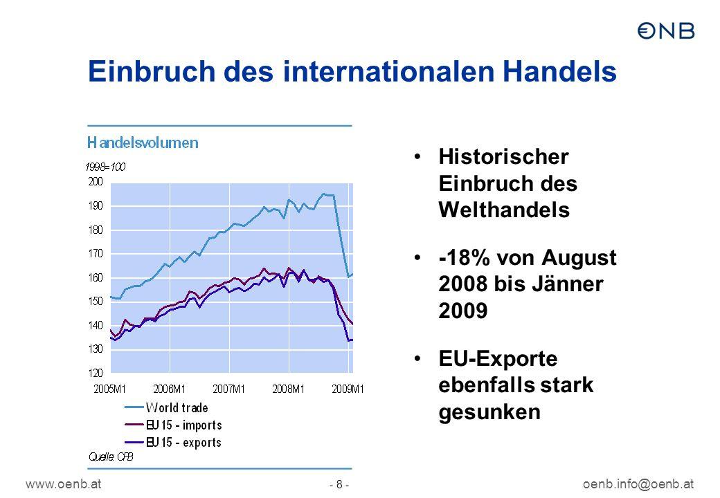 www.oenb.atoenb.info@oenb.at - 8 - Einbruch des internationalen Handels Historischer Einbruch des Welthandels -18% von August 2008 bis Jänner 2009 EU-