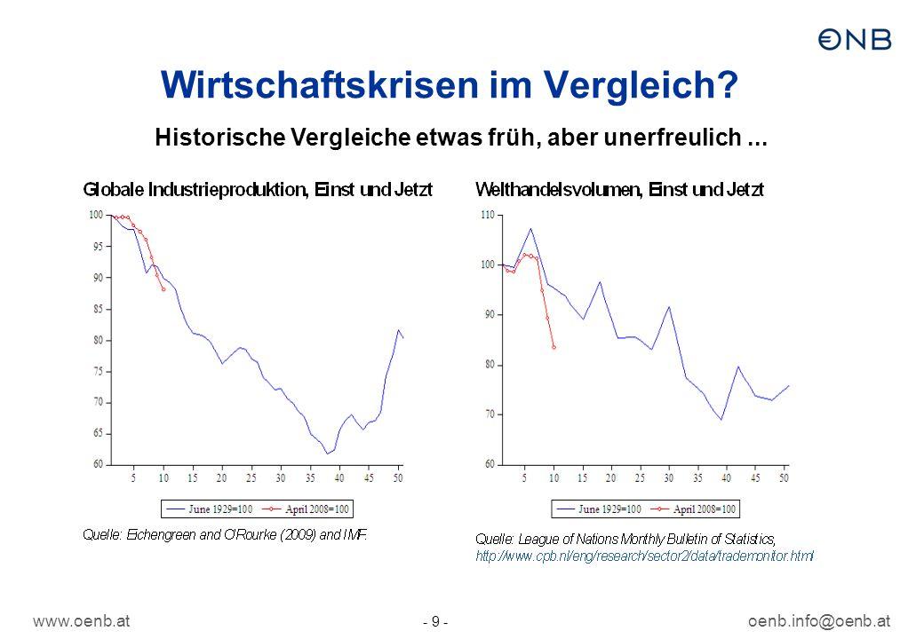 www.oenb.atoenb.info@oenb.at - 9 - Wirtschaftskrisen im Vergleich? Historische Vergleiche etwas früh, aber unerfreulich...