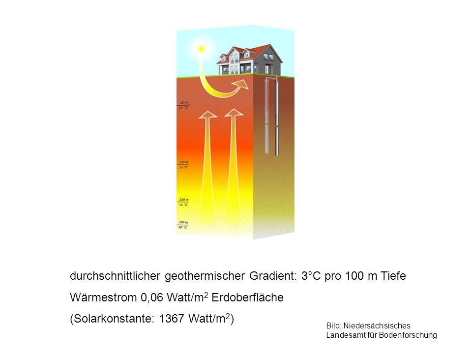 durchschnittlicher geothermischer Gradient: 3°C pro 100 m Tiefe Wärmestrom 0,06 Watt/m 2 Erdoberfläche (Solarkonstante: 1367 Watt/m 2 ) Bild: Niedersä