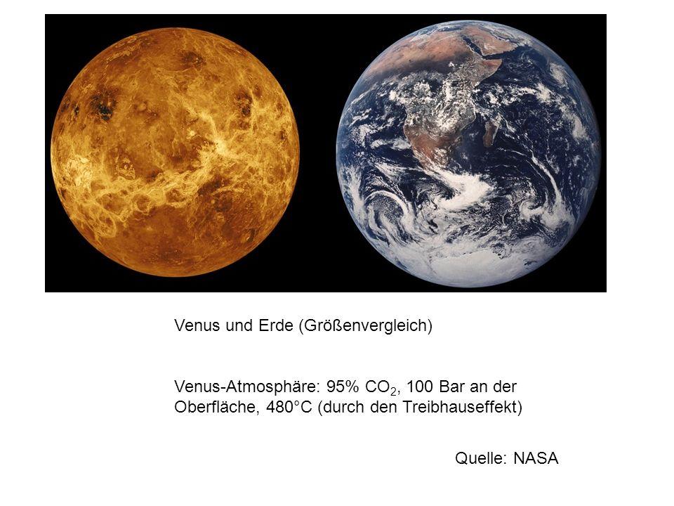 Venus und Erde (Größenvergleich) Venus-Atmosphäre: 95% CO 2, 100 Bar an der Oberfläche, 480°C (durch den Treibhauseffekt) Quelle: NASA