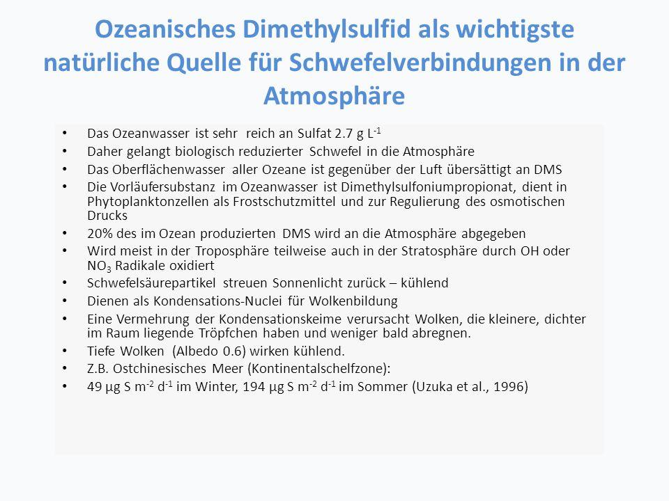 Ozeanisches Dimethylsulfid als wichtigste natürliche Quelle für Schwefelverbindungen in der Atmosphäre Das Ozeanwasser ist sehr reich an Sulfat 2.7 g L -1 Daher gelangt biologisch reduzierter Schwefel in die Atmosphäre Das Oberflächenwasser aller Ozeane ist gegenüber der Luft übersättigt an DMS Die Vorläufersubstanz im Ozeanwasser ist Dimethylsulfoniumpropionat, dient in Phytoplanktonzellen als Frostschutzmittel und zur Regulierung des osmotischen Drucks 20% des im Ozean produzierten DMS wird an die Atmosphäre abgegeben Wird meist in der Troposphäre teilweise auch in der Stratosphäre durch OH oder NO 3 Radikale oxidiert Schwefelsäurepartikel streuen Sonnenlicht zurück – kühlend Dienen als Kondensations-Nuclei für Wolkenbildung Eine Vermehrung der Kondensationskeime verursacht Wolken, die kleinere, dichter im Raum liegende Tröpfchen haben und weniger bald abregnen.
