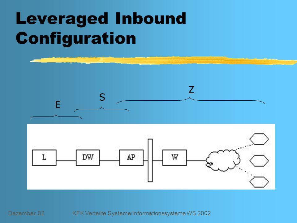 Dezember, 02KFK Verteilte Systeme/Informationssysteme WS 2002 Leveraged Inbound Configuration E S Z