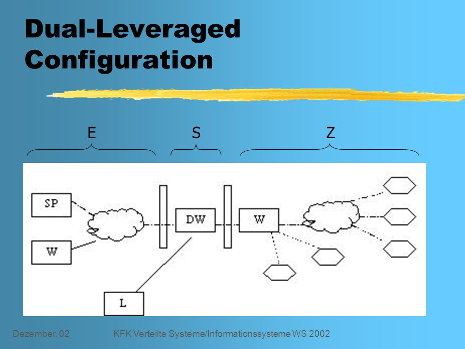 Dezember, 02KFK Verteilte Systeme/Informationssysteme WS 2002 Dual-Leveraged Configuration ESZ