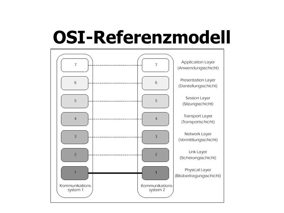 OSI-Referenzmodell