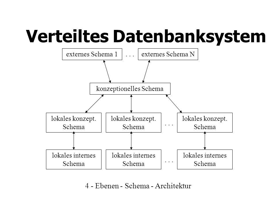 Verteiltes Datenbanksystem 4 - Ebenen - Schema - Architektur externes Schema 1externes Schema N konzeptionelles Schema lokales konzept.