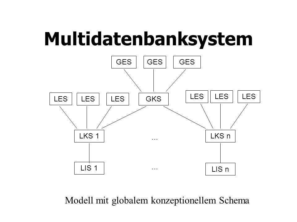 Multidatenbanksystem Modell mit globalem konzeptionellem Schema LES GES GKS LKS 1LKS n LIS 1 LIS n...