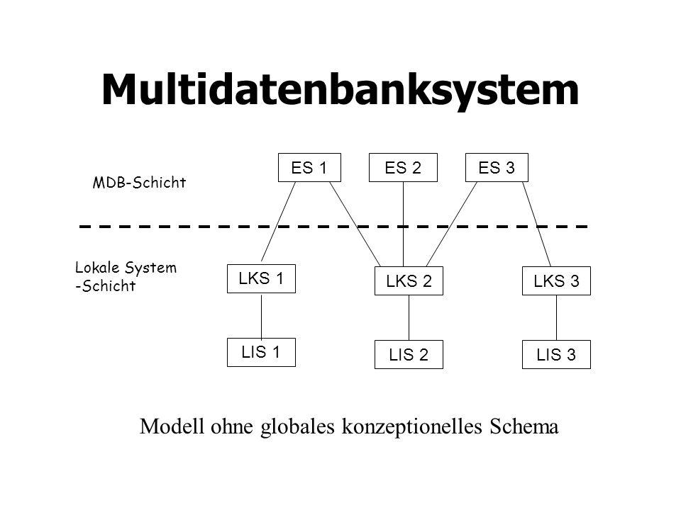 Multidatenbanksystem Modell ohne globales konzeptionelles Schema ES 1ES 2ES 3 LKS 1 LKS 3 LIS 1 LIS 3 LKS 2 LIS 2 MDB-Schicht Lokale System -Schicht