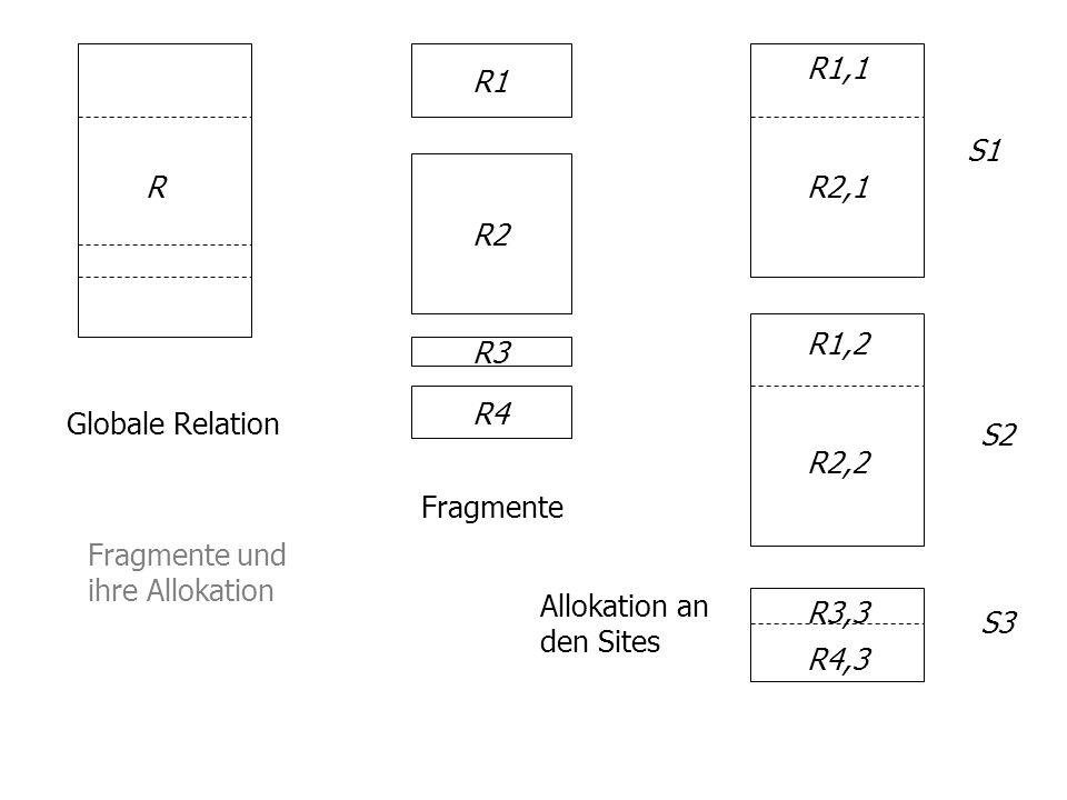 R1 R2 R3 R4 R1,1 R2,1 R1,2 R2,2 R3,3 R4,3 Globale Relation Fragmente Allokation an den Sites S1 S2 S3 Fragmente und ihre Allokation R